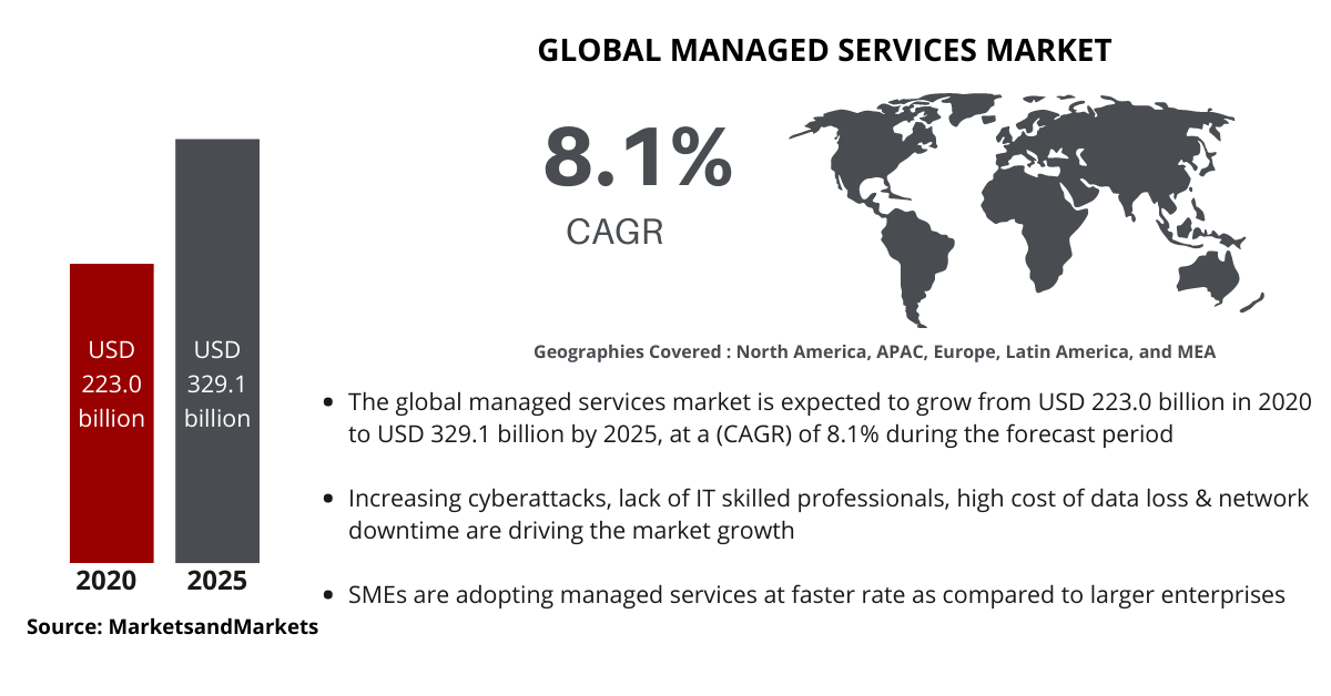 Global IT Managed Services Market