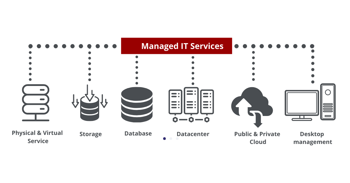 What is a Managed IT Service